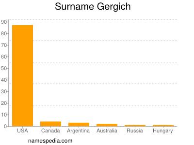 Surname Gergich