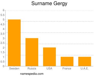 Surname Gergy