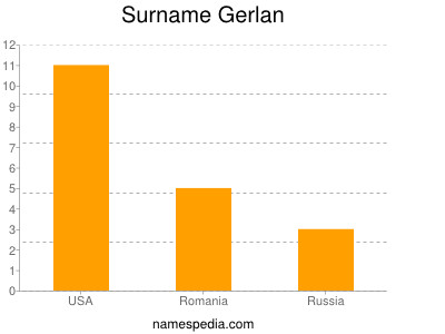 Surname Gerlan
