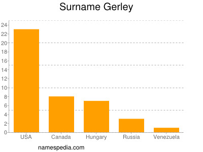 Surname Gerley