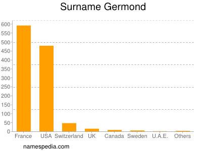 Surname Germond