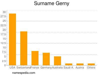 Surname Gerny