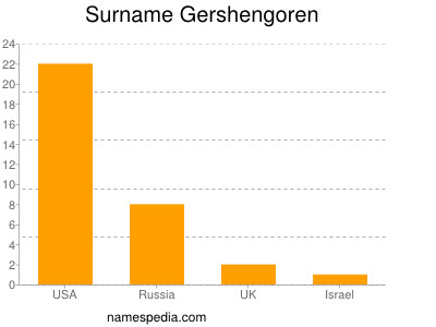 Surname Gershengoren