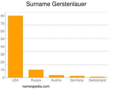 Surname Gerstenlauer