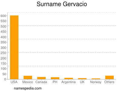 Surname Gervacio