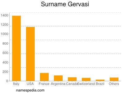 Surname Gervasi