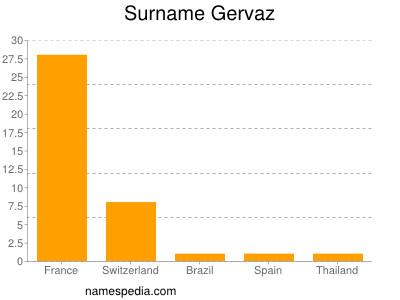Surname Gervaz