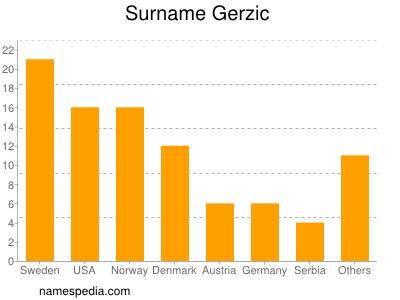 Surname Gerzic