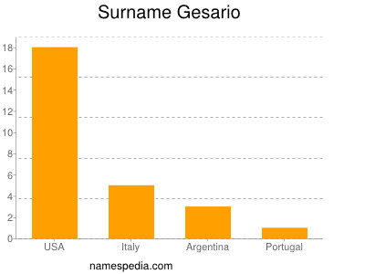 Surname Gesario