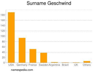 Surname Geschwind