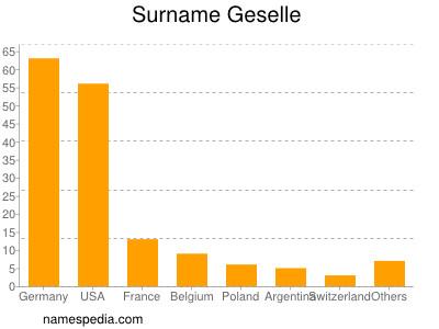 Surname Geselle