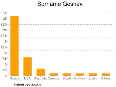 Surname Geshev