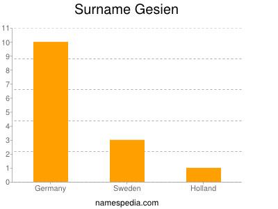 Surname Gesien