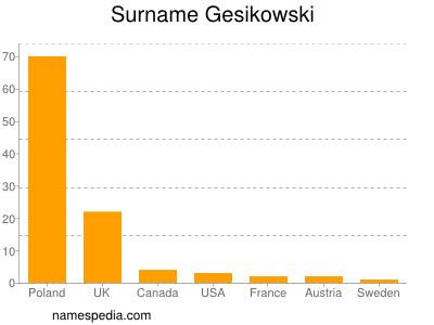 Surname Gesikowski