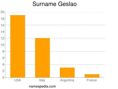 Surname Geslao