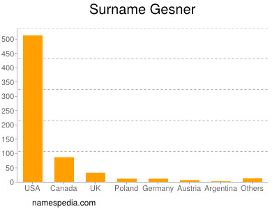 Surname Gesner
