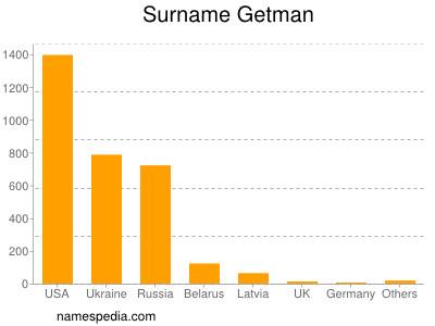 Surname Getman