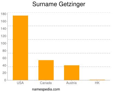 Surname Getzinger