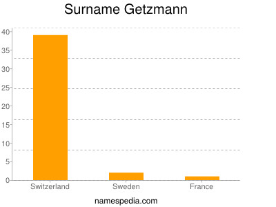 Surname Getzmann