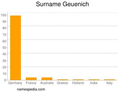 Surname Geuenich