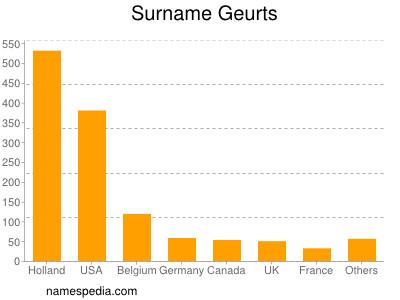 Surname Geurts
