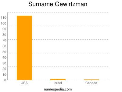 Surname Gewirtzman