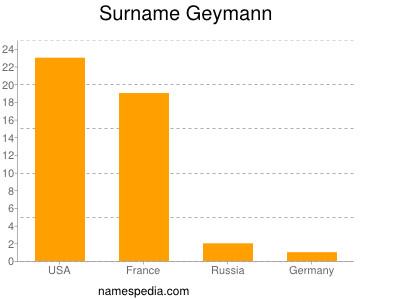 Surname Geymann