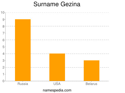 Surname Gezina