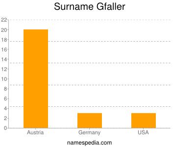 Surname Gfaller