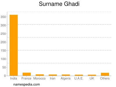 Surname Ghadi