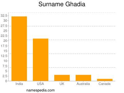 Surname Ghadia