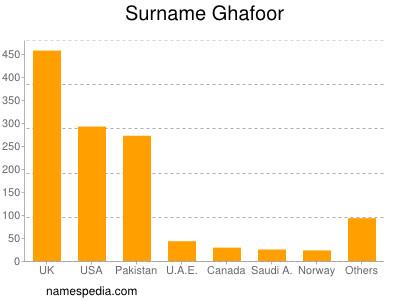 Surname Ghafoor