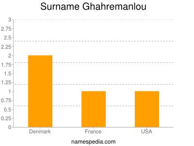 Surname Ghahremanlou