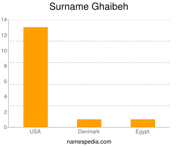 Surname Ghaibeh