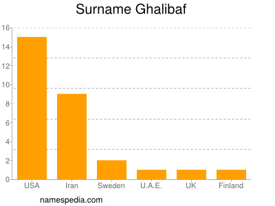 Surname Ghalibaf