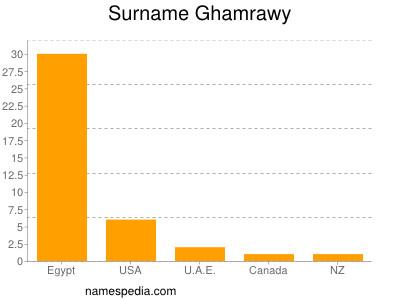 nom Ghamrawy