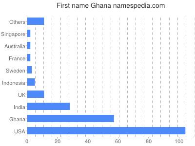 Given name Ghana