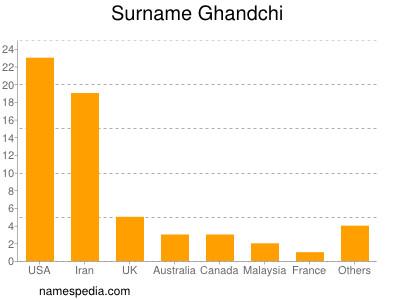 Familiennamen Ghandchi