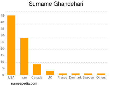 Surname Ghandehari