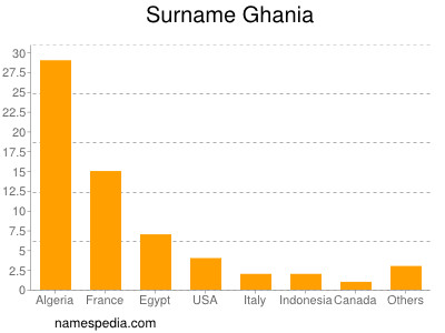 Surname Ghania