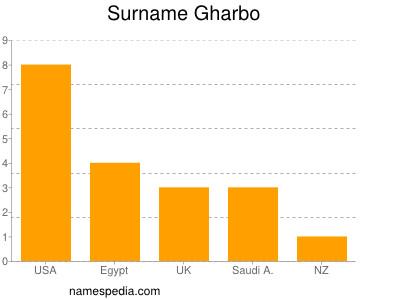 Surname Gharbo