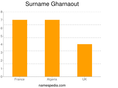 Surname Gharnaout