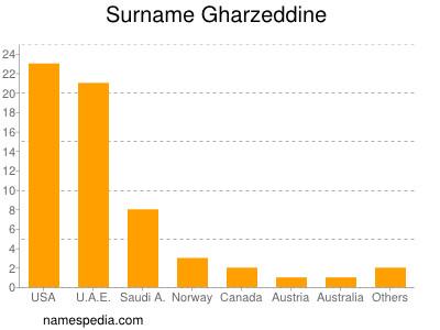 Surname Gharzeddine