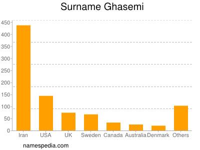 Surname Ghasemi