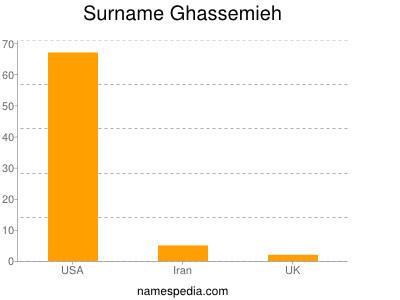 Surname Ghassemieh