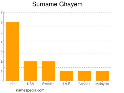 Surname Ghayem