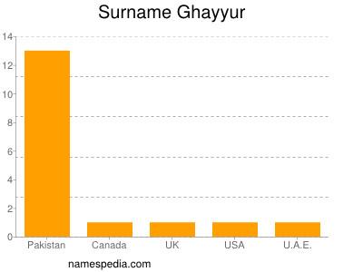 Familiennamen Ghayyur