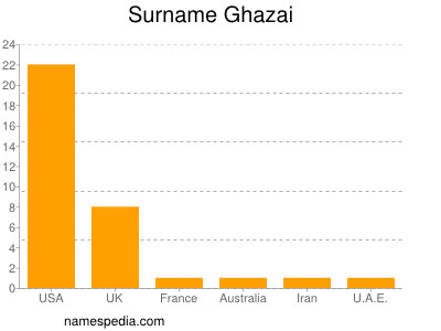 Surname Ghazai