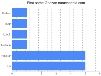 Given name Ghazan