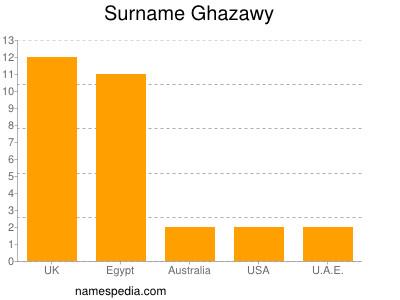 nom Ghazawy